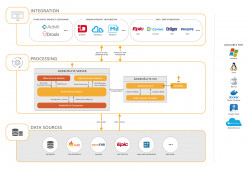 CDS Technology Platform ArdenSuite with Enhanced Interoperability