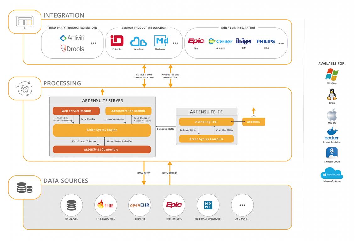 Medexter Healthcare - CDS Technology Platform ArdenSuite