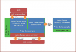 Arden Syntax: Technical Integration II